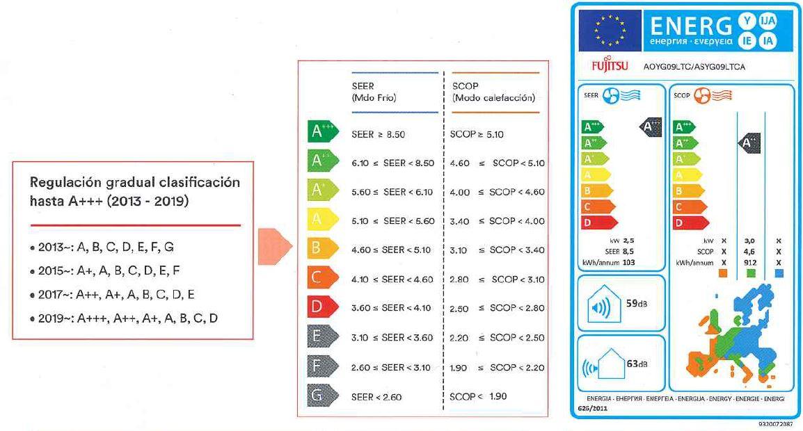 etiqueta eficiencia energetica equipo climatizacion